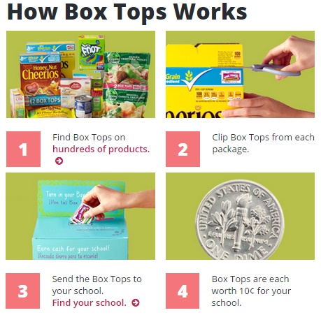 Image that shows how BOX TOPS  WORKS -  All four steps are described on this image.